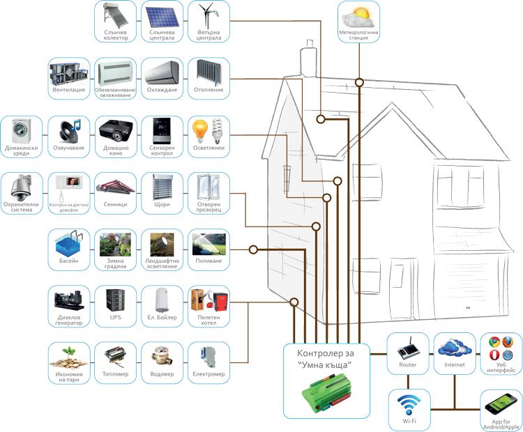 """Монтаж и установка системы """"Умный дом"""" - автоматизация зданий"""